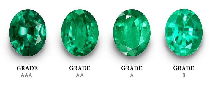 Esmeraldas Lapidadas e Suas Classificações